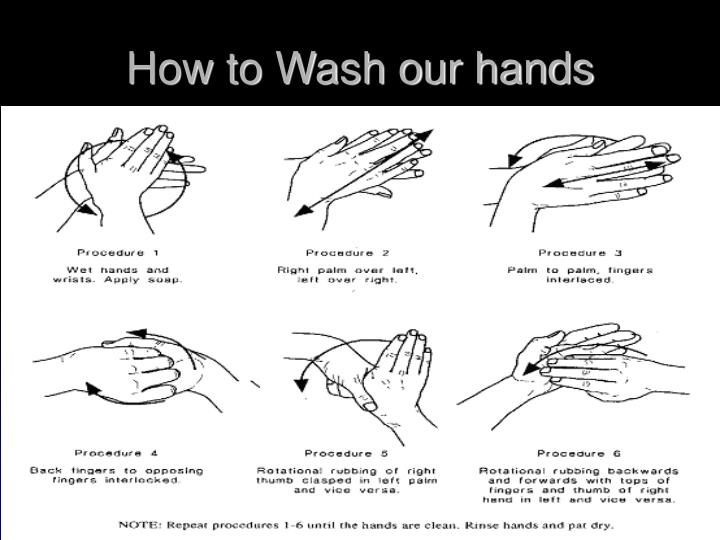 How to Wash our hands