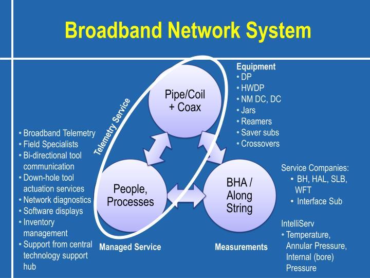 Broadband Network System