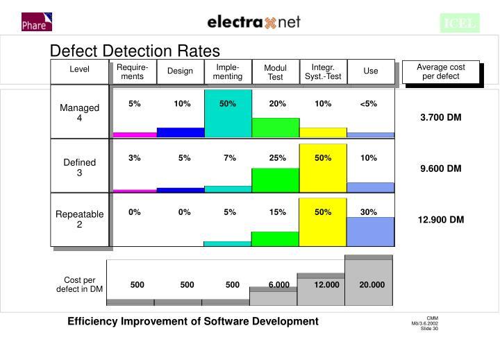 Defect Detection Rates