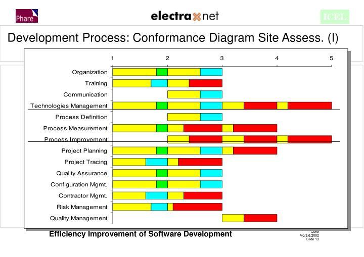 Development Process: Conformance Diagram Site Assess. (I)