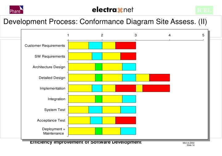 Development Process: Conformance Diagram Site Assess. (II)
