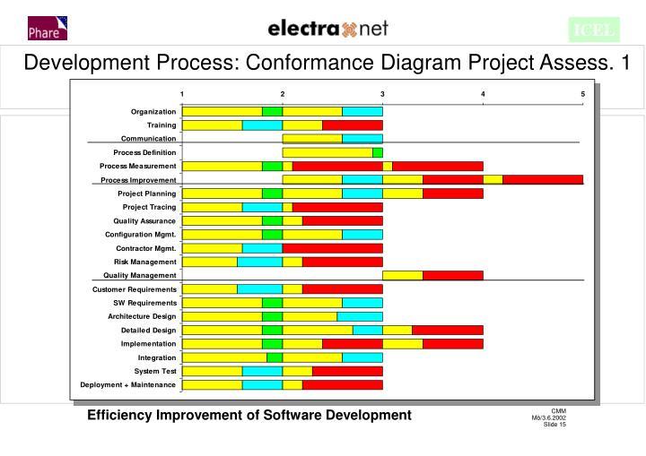 Development Process: Conformance Diagram Project Assess. 1