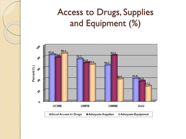 Access to Drugs, Supplies