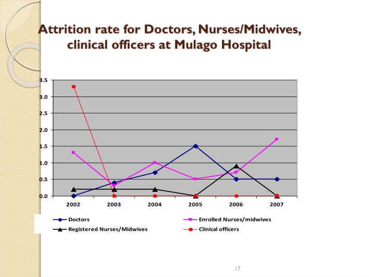 Attrition rate for Doctors, Nurses/Midwives, clinical officers at Mulago Hospital