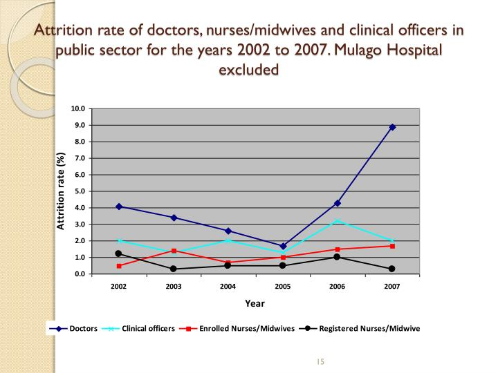 Attrition rate of doctors, nurses/midwives and clinical officers in public sector for the years 2002 to 2007. Mulago Hospital excluded