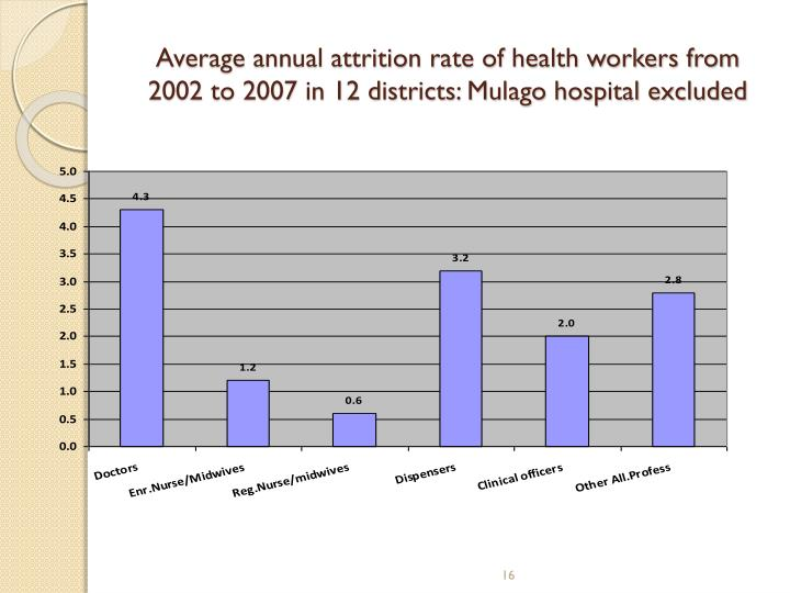 Average annual attrition rate of health workers from 2002 to 2007 in 12 districts: Mulago hospital excluded
