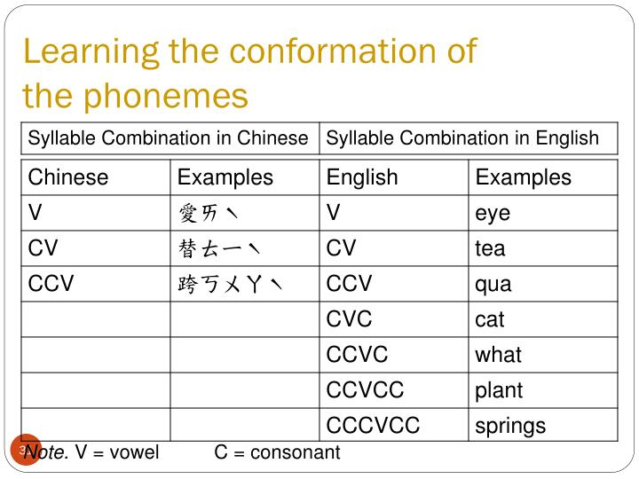 Learning the conformation of