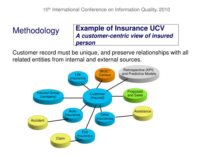 Example of Insurance UCV