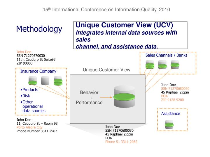Unique Customer View (UCV)