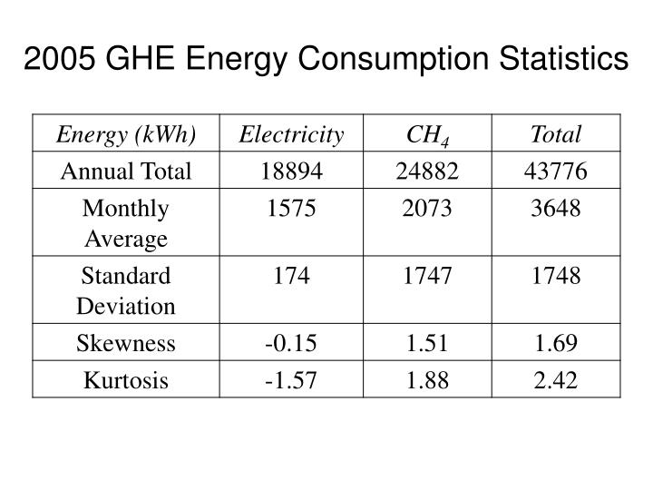 2005 GHE Energy Consumption Statistics