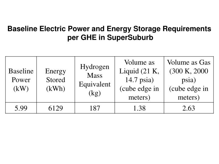 Baseline Electric Power and Energy Storage Requirements