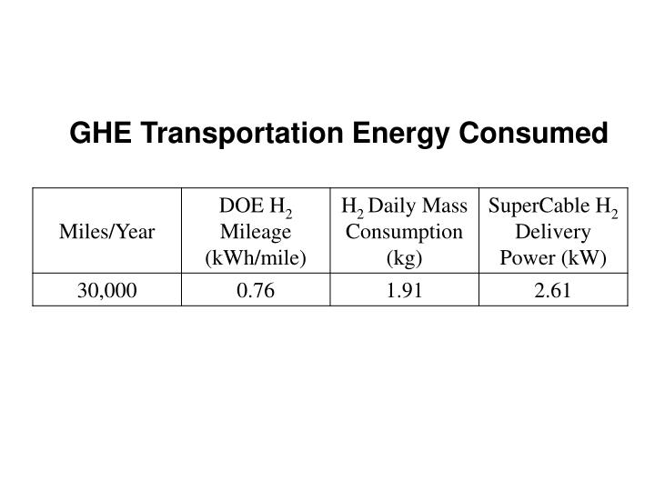 GHE Transportation Energy Consumed