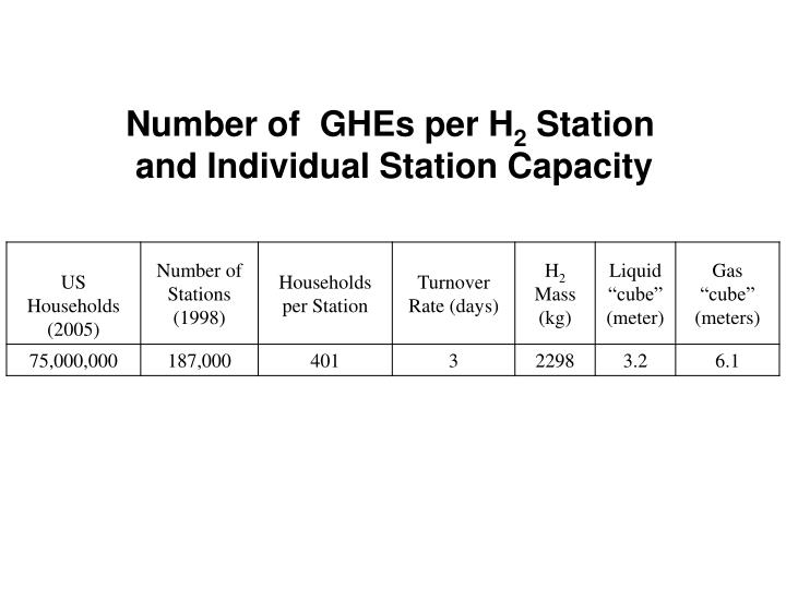 Number of  GHEs per H