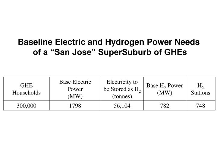 Baseline Electric and Hydrogen Power Needs