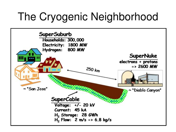 The Cryogenic Neighborhood
