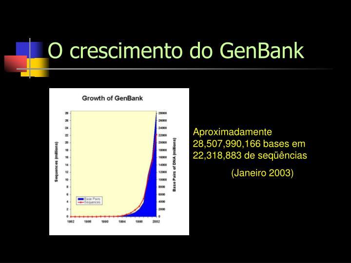 O crescimento do GenBank
