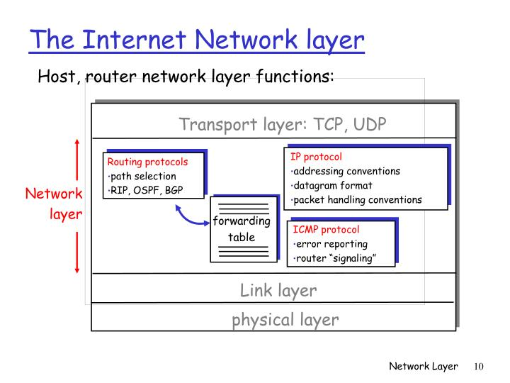 Host, router network layer functions: