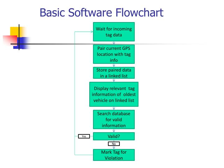 Basic Software Flowchart