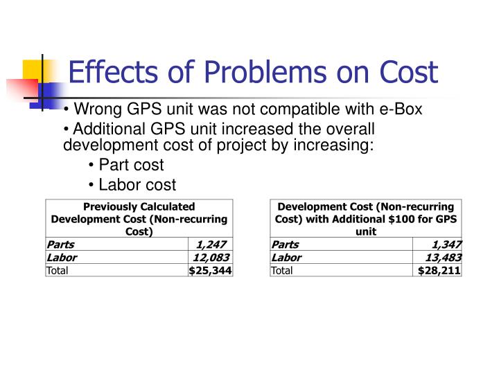 Effects of Problems on Cost