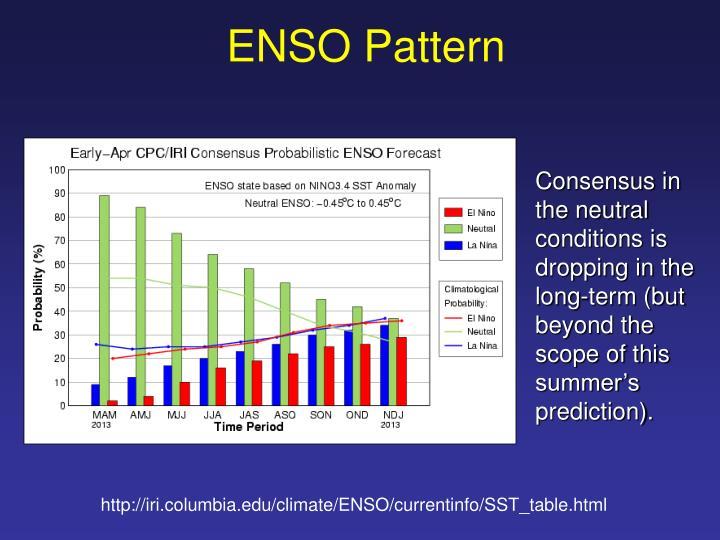 ENSO Pattern