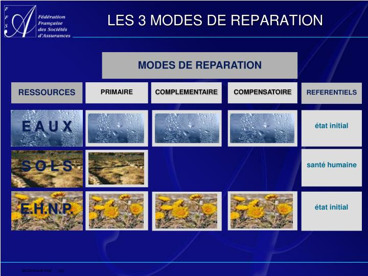 LES 3 MODES DE REPARATION