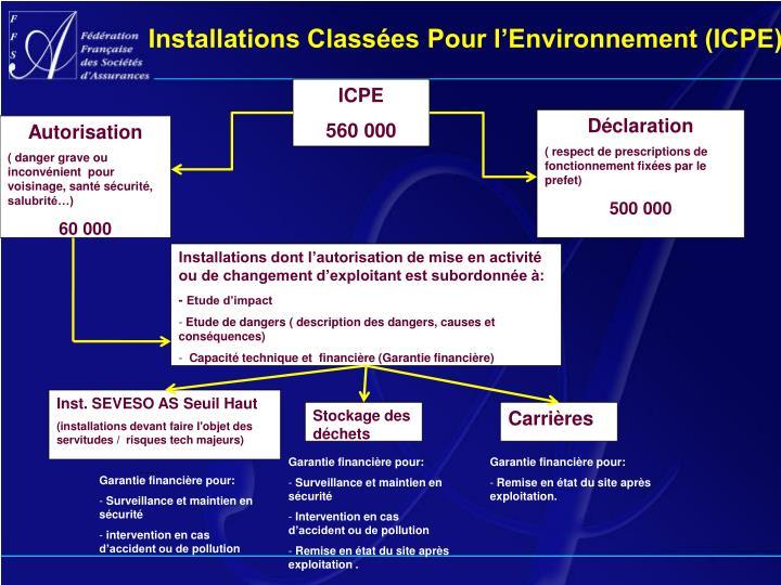Installations Classées Pour l'Environnement (ICPE)