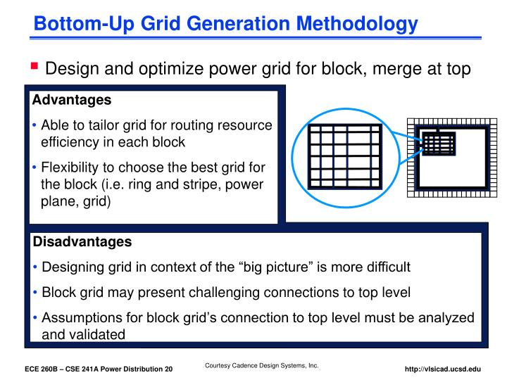 Bottom-Up Grid Generation Methodology