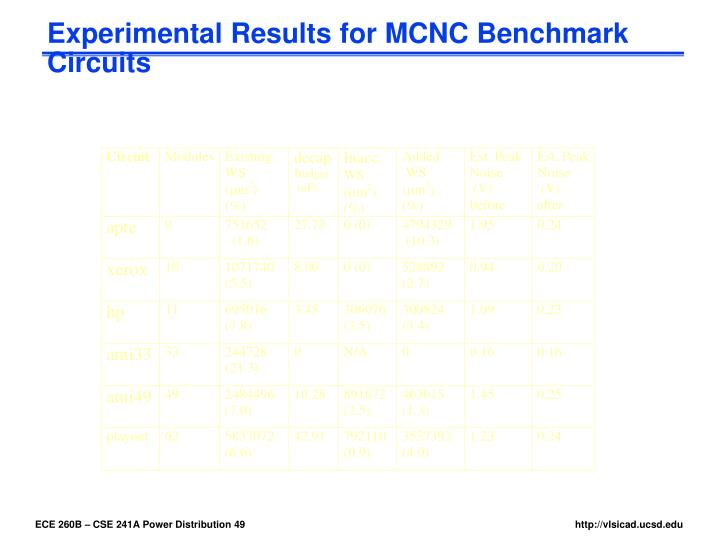 Experimental Results for MCNC Benchmark Circuits