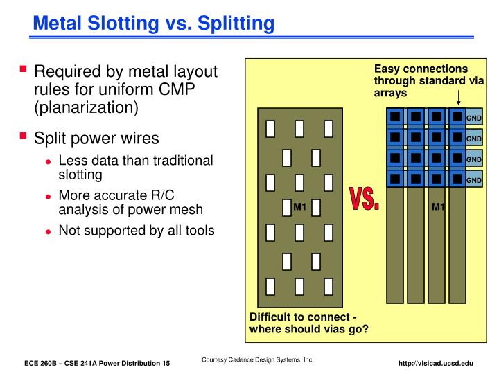Metal Slotting vs. Splitting