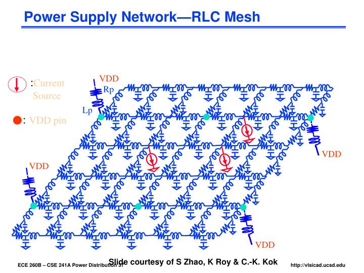Power Supply Network—RLC Mesh
