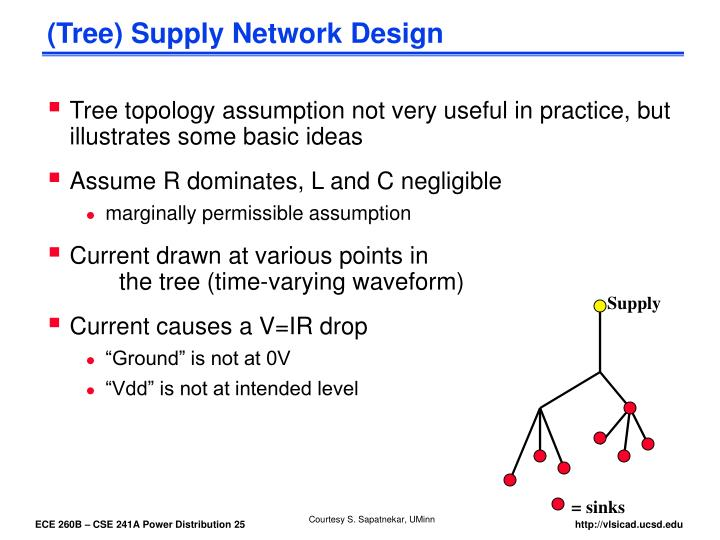 (Tree) Supply Network Design