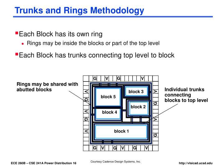 Trunks and Rings Methodology
