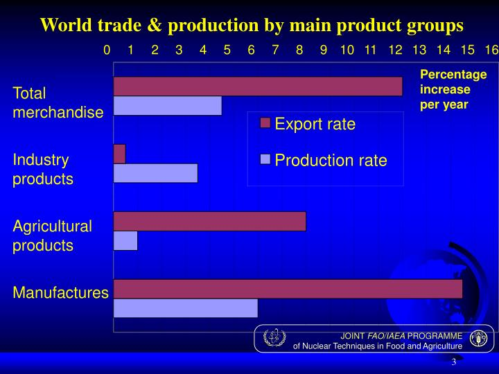 World trade & production by main product groups
