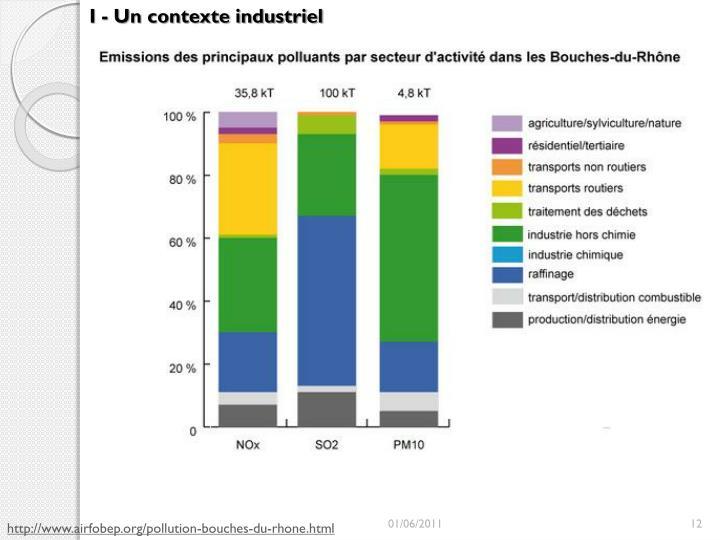I - Un contexte industriel