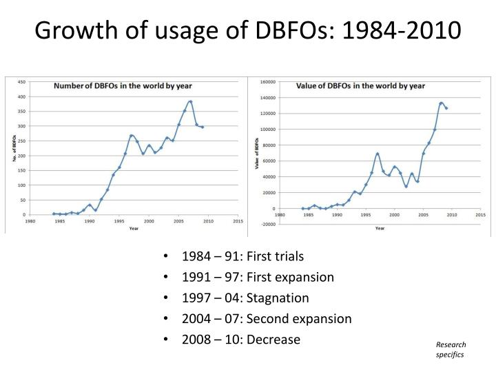 Growth of usage of DBFOs: 1984-2010