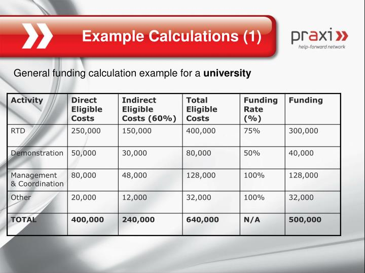 Example Calculations (1)