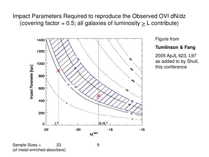 Impact Parameters Required to reproduce the Observed OVI dN/dz