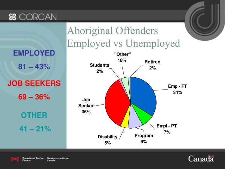 Aboriginal Offenders