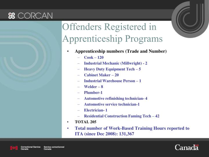 Offenders Registered in Apprenticeship Programs