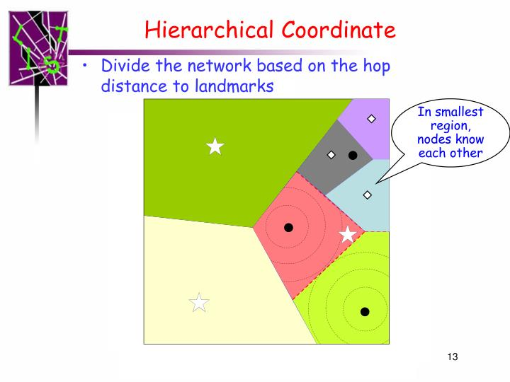 Hierarchical Coordinate