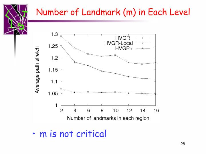 Number of Landmark (m) in Each Level