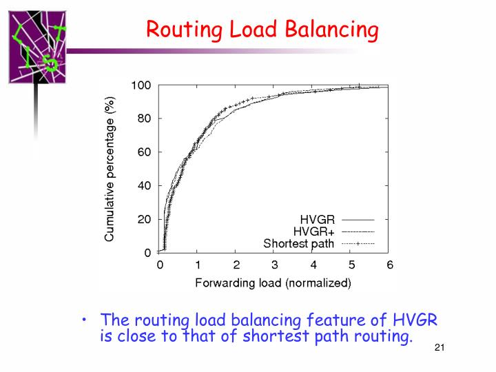 Routing Load Balancing