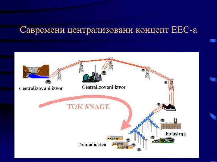 Савремени централизовани концепт ЕЕС-а