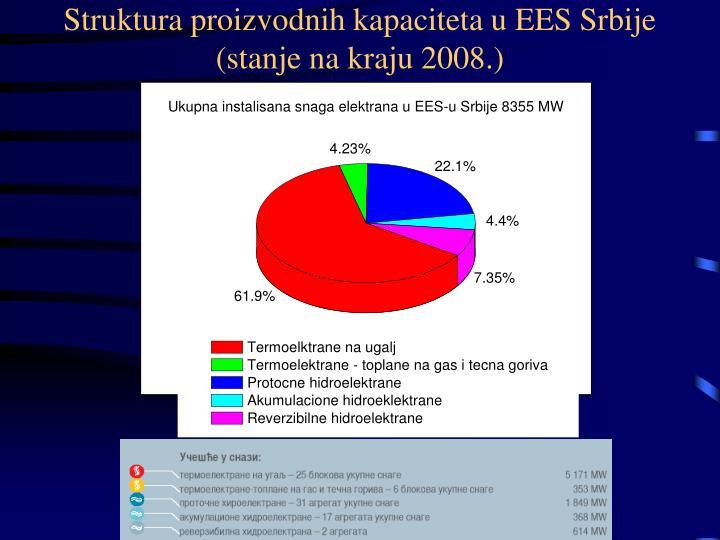 Struktura proizvodnih kapaciteta u EES Srbije (stanje na kraju 2008.)