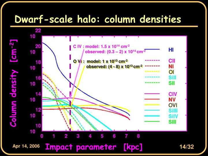 Dwarf-scale halo: column densities