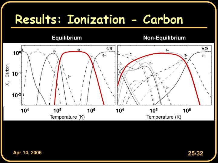 Results: Ionization - Carbon