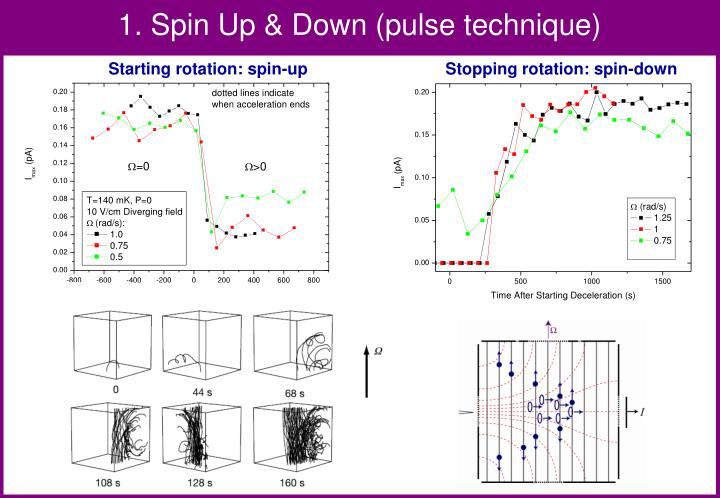 1. Spin Up & Down (pulse technique)