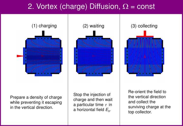 2. Vortex (charge) Diffusion,
