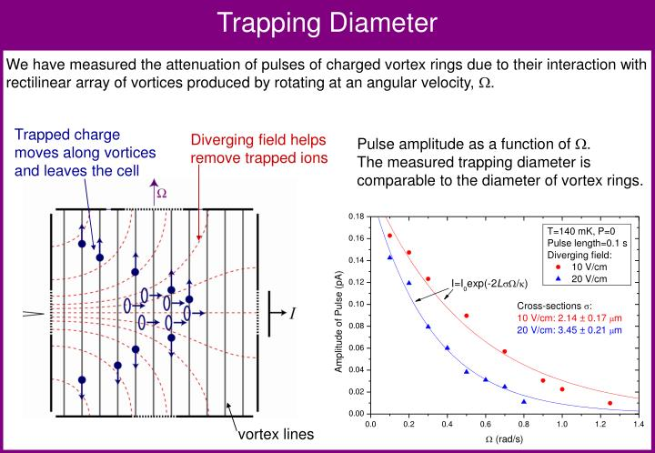 Trapping Diameter