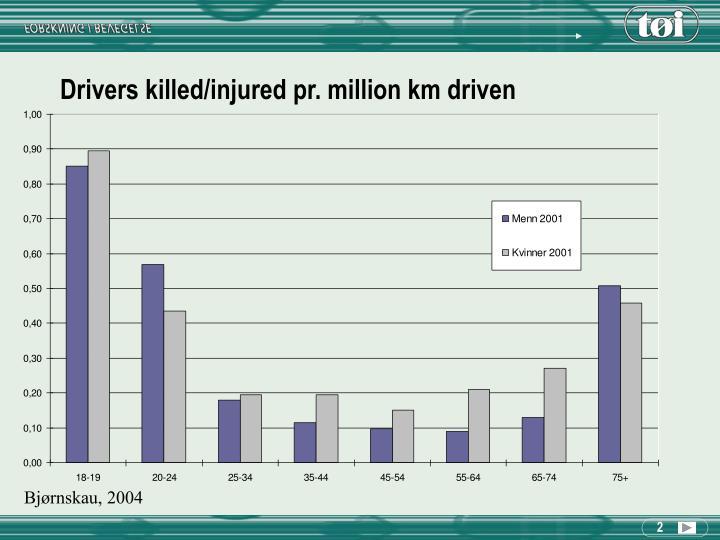 Drivers killed/injured pr. million km driven